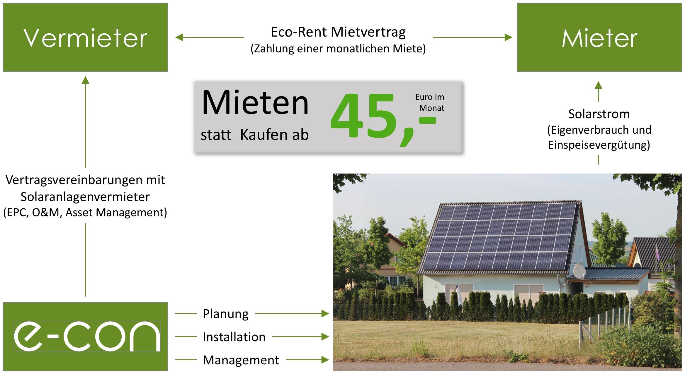 Eco - Rent - 1