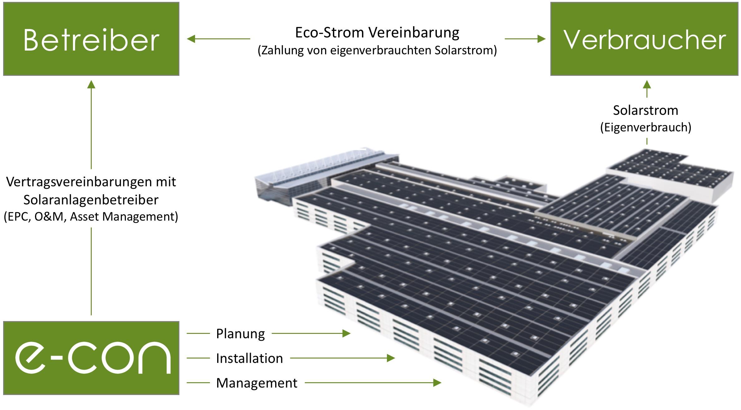 Eco - Strom - 1